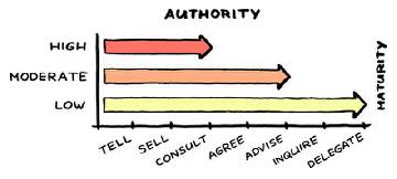AuthorityMaturity