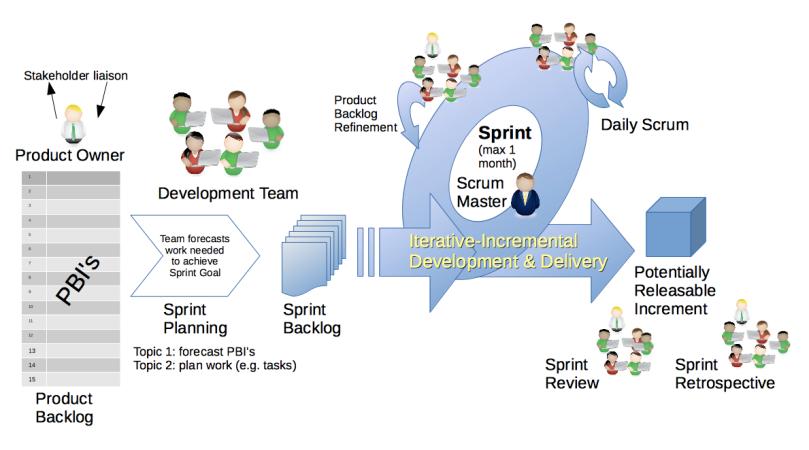Modelo do Framework Scrum