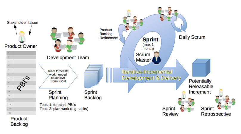 Modelo do Framework Scrum