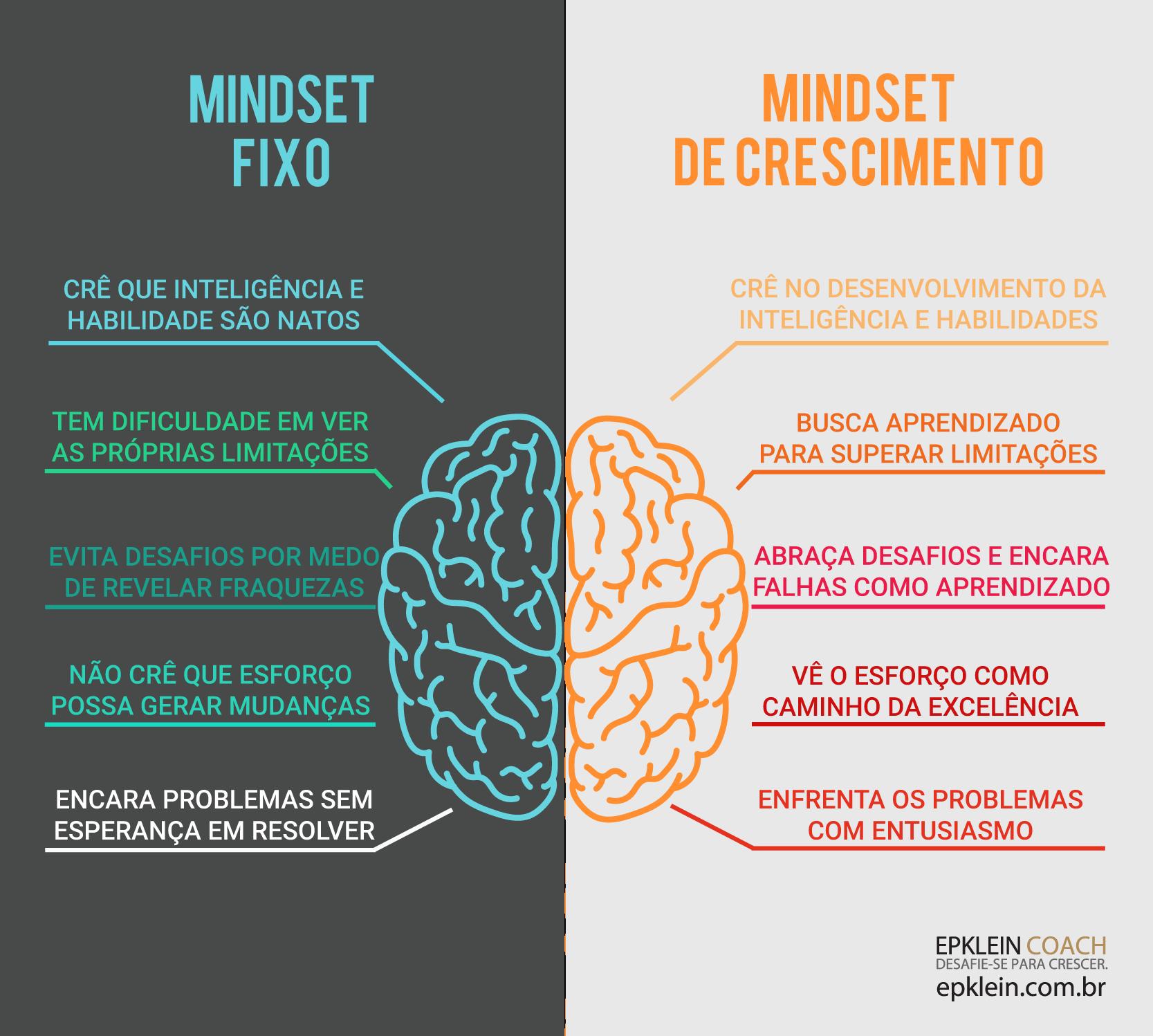 Resultado de imagem para mindset fixo e de crescimento