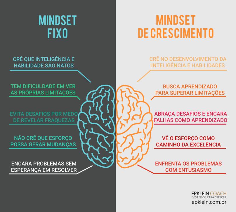 mindset crescimento x mindset fixo