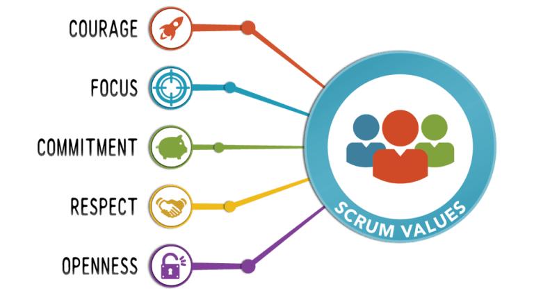 Valores do Scrum