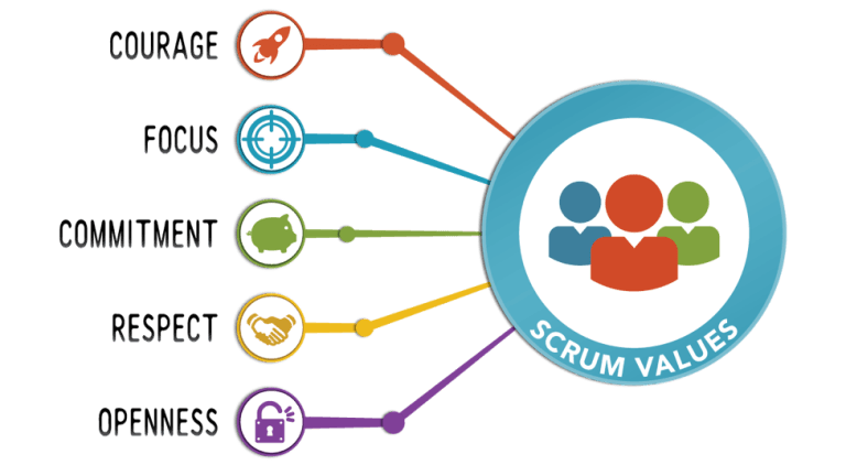 Valores do Scrum