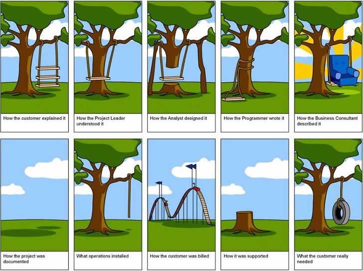 A compreensão dos requisitos no ciclo de desenvolvimento de software.